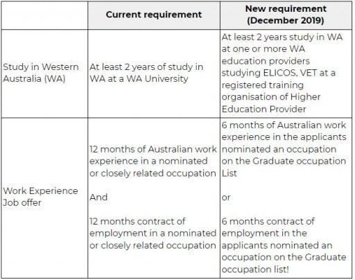 Tableau des contions relatives au Visas d'immigration en Australie